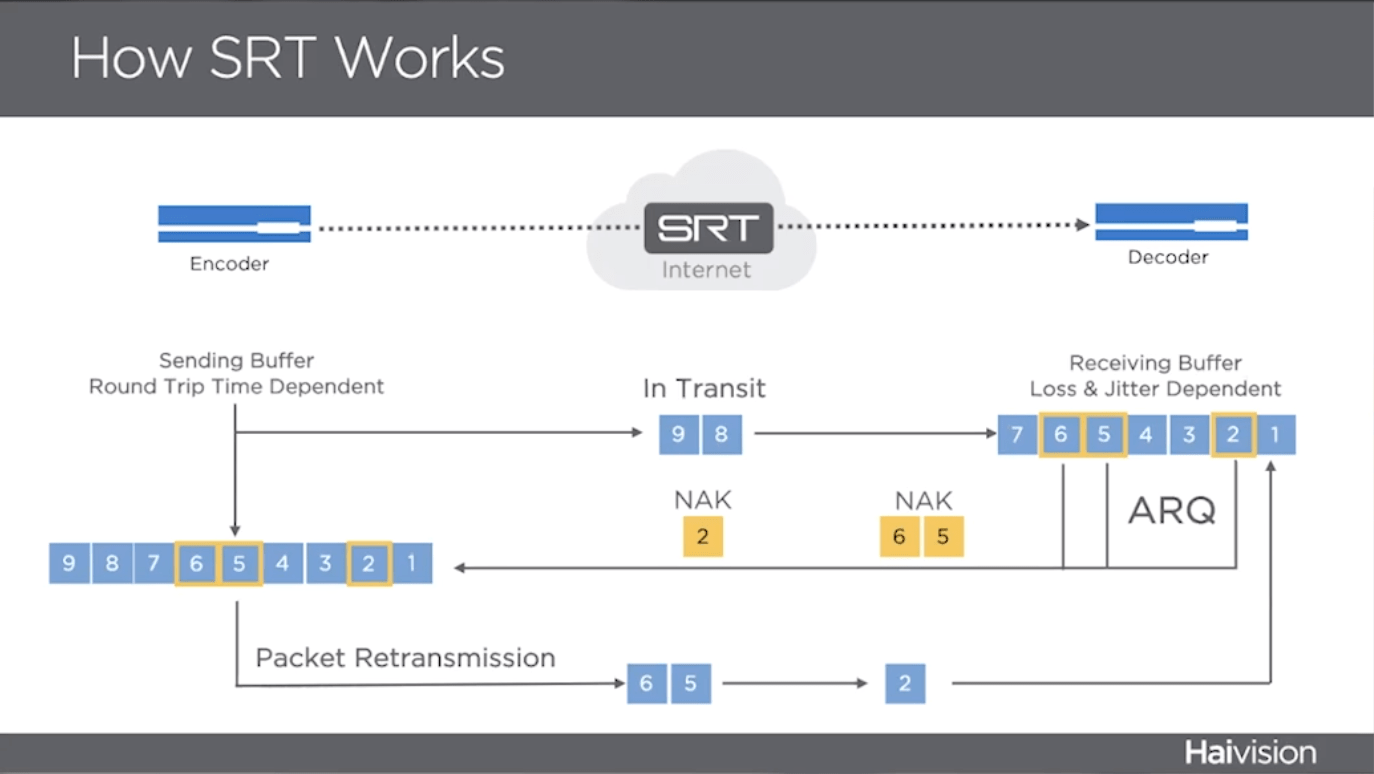 How SRT Works