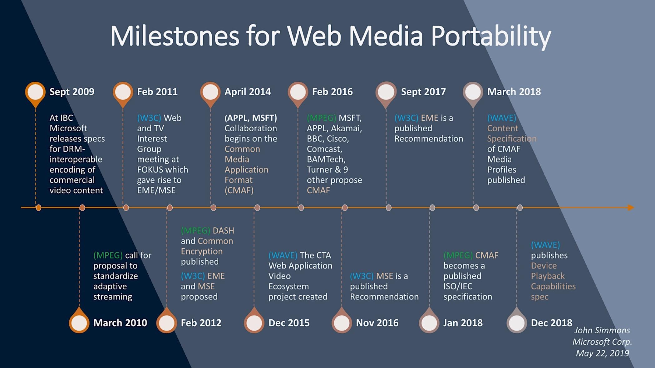 Milestones for Web Media Portability